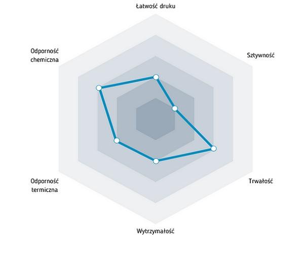 Charakterystyka filamentu ABS - duża twardość