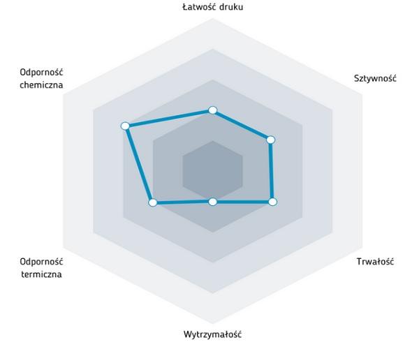 Charakterystyka filamentu ESD ABS