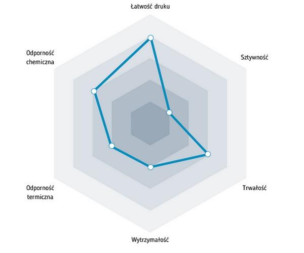 Charakterystyka filamentu ASA