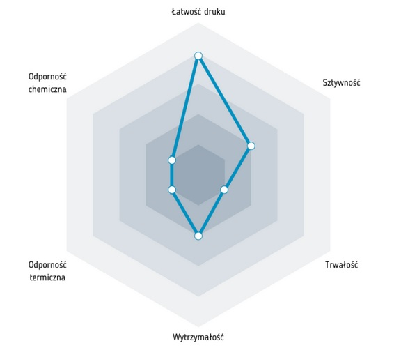 Charakterystyka filamentu FIBERWOOD
