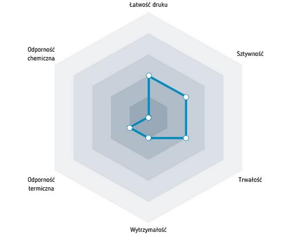 Charakterystyka filamentu HIPS, służącego jako materiał podstawowy lub podpora, który można malować lub szlifować