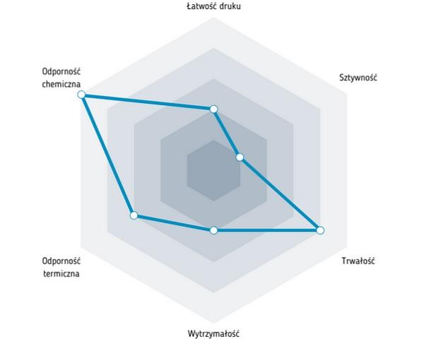 Charakterystyka filamentu Nylon PA12
